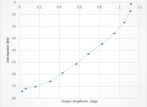 Calibration curve log amplifier