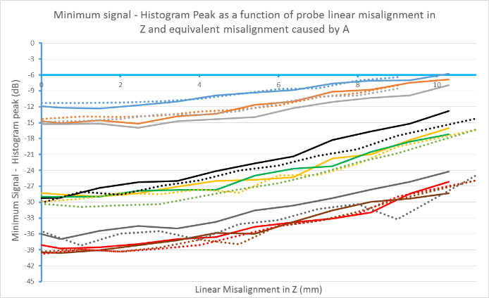 angular offset-misalignment-a