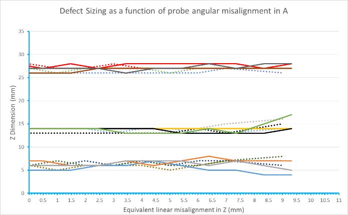 angular offset-misalignment-b