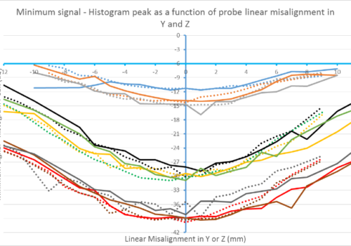 histogram vs linear misalignment YZ